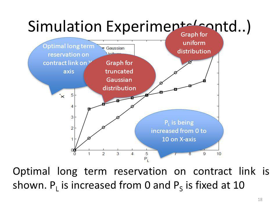 Simulation Experiments(contd..) 18 Optimal long term reservation on contract link is shown. P L is increased from 0 and P S is fixed at 10 Optimal lon