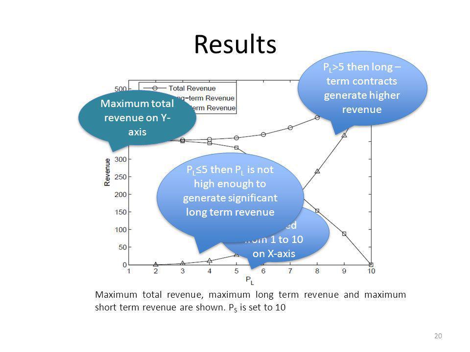 Results Maximum total revenue, maximum long term revenue and maximum short term revenue are shown.