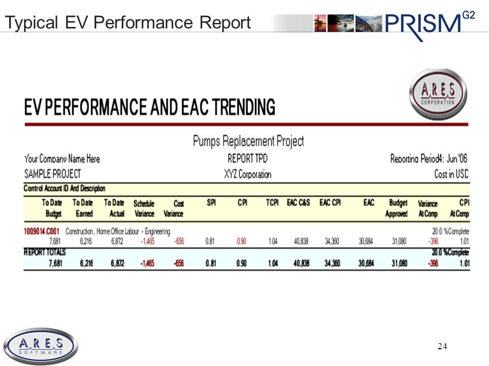 © 2011 All Rights Reserved 24 Typical EV Performance Report