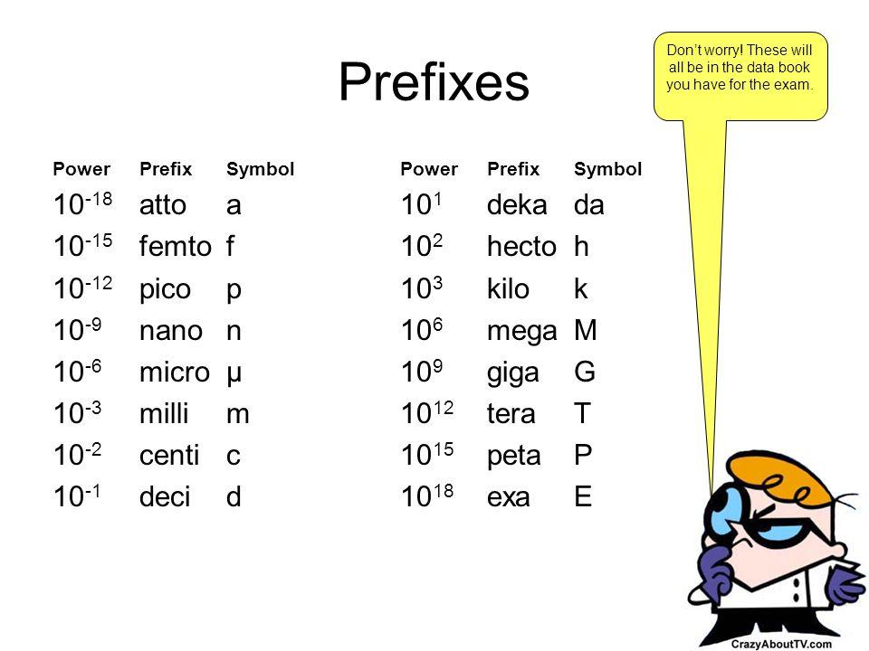 Prefixes PowerPrefixSymbolPowerPrefixSymbol 10 -18 attoa10 1 dekada 10 -15 femtof10 2 hectoh 10 -12 picop10 3 kilok 10 -9 nanon10 6 megaM 10 -6 microμ10 9 gigaG 10 -3 millim10 12 teraT 10 -2 centic10 15 petaP 10 -1 decid10 18 exaE Dont worry.