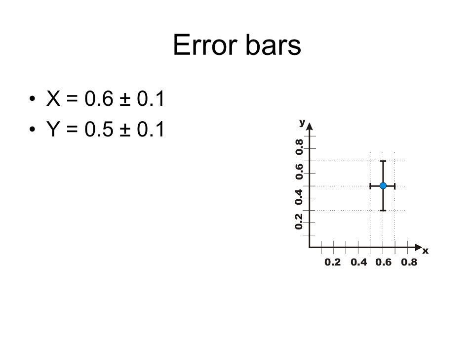 Error bars X = 0.6 ± 0.1 Y = 0.5 ± 0.1