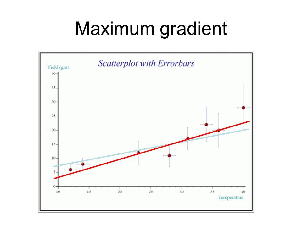 Maximum gradient