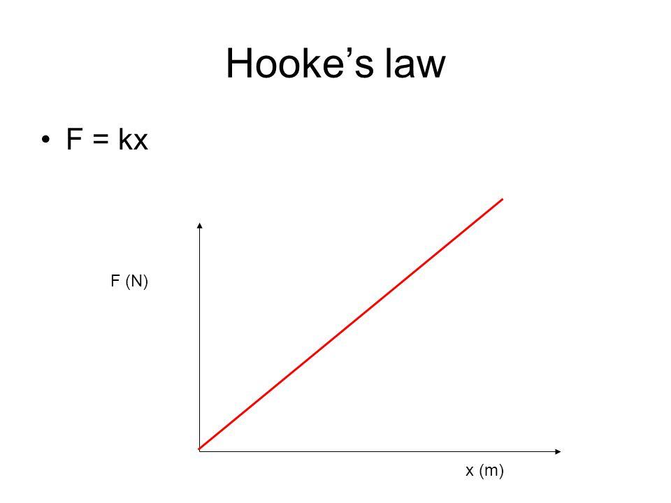 Hookes law F = kx F (N) x (m)