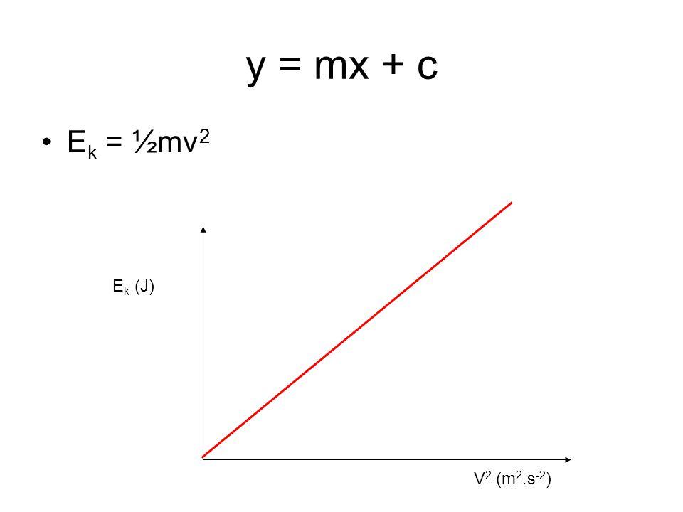 y = mx + c E k = ½mv 2 E k (J) V 2 (m 2.s -2 )