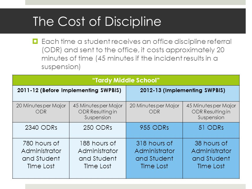 The Cost of Discipline Each time a student receives an office discipline referral (ODR) and sent to the office, it costs approximately 20 minutes of time (45 minutes if the incident results in a suspension) Tardy Middle School 2011-12 (Before Implementing SWPBIS)2012-13 (Implementing SWPBIS) 20 Minutes per Major ODR 45 Minutes per Major ODR Resulting in Suspension 20 Minutes per Major ODR 45 Minutes per Major ODR Resulting in Suspension 2340 ODRs250 ODRs955 ODRs51 ODRs 780 hours of Administrator and Student Time Lost 188 hours of Administrator and Student Time Lost 318 hours of Administrator and Student Time Lost 38 hours of Administrator and Student Time Lost