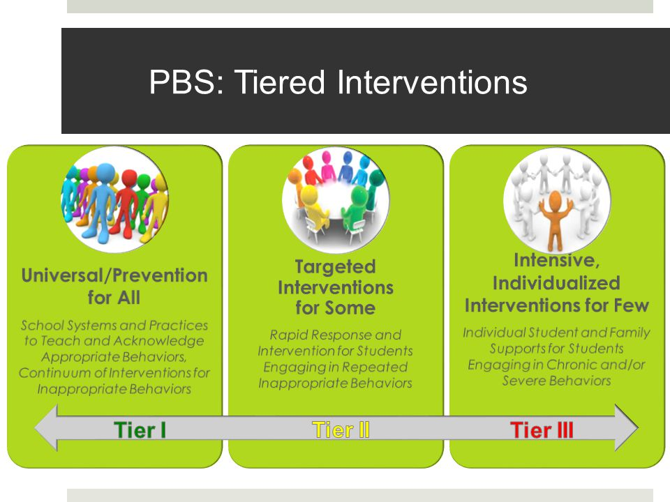 PBS: Tiered Interventions Universal/Prevention for All School Systems and Practices to Teach and Acknowledge Appropriate Behaviors, Continuum of Interventions for Inappropriate Behaviors Targeted Interventions for Some Rapid Response and Intervention for Students Engaging in Repeated Inappropriate Behaviors Intensive, Individualized Interventions for Few Individual Student and Family Supports for Students Engaging in Chronic and/or Severe Behaviors