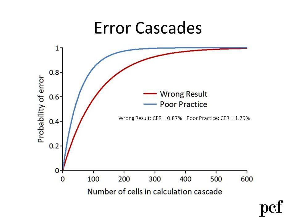 Error Cascades Wrong Result: CER = 0.87% Poor Practice: CER = 1.79%
