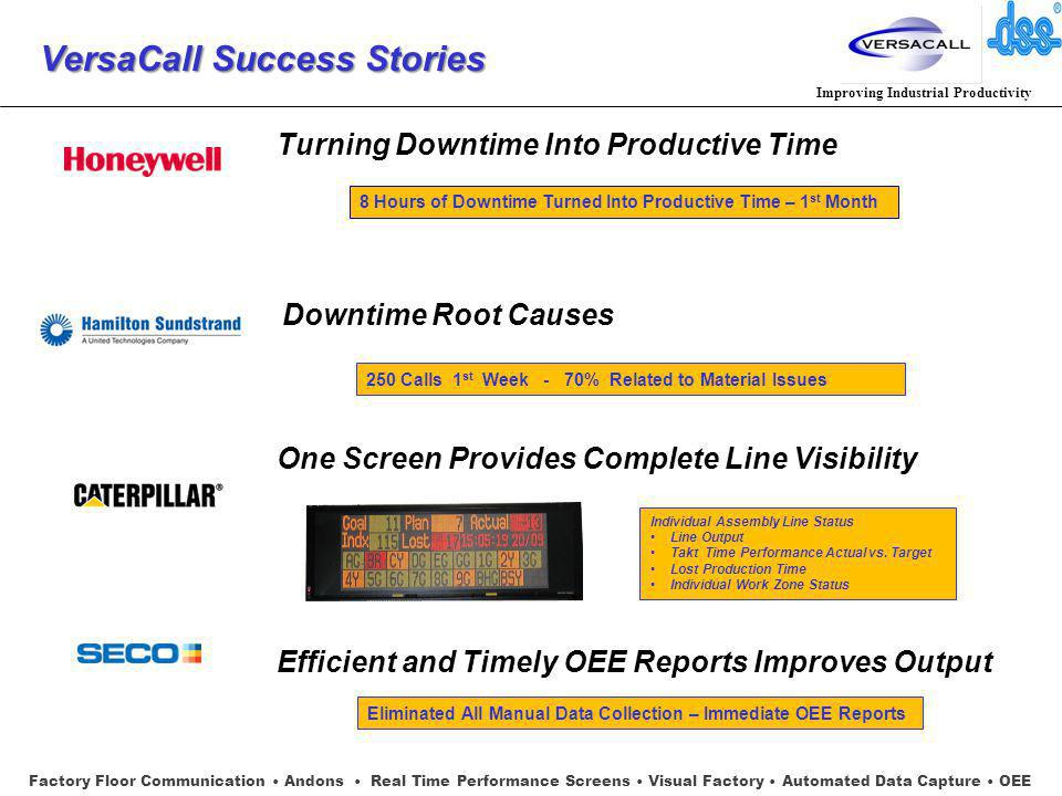 Improving Industrial Productivity VersaCall Success Stories VersaCall Success Stories Turning Downtime Into Productive Time Downtime Root Causes One Screen Provides Complete Line Visibility Efficient and Timely OEE Reports Improves Output Factory Floor Communication Andons Real Time Performance Screens Visual Factory Automated Data Capture OEE 8 Hours of Downtime Turned Into Productive Time – 1 st Month 250 Calls 1 st Week - 70% Related to Material Issues Eliminated All Manual Data Collection – Immediate OEE Reports Individual Assembly Line Status Line Output Takt Time Performance Actual vs.