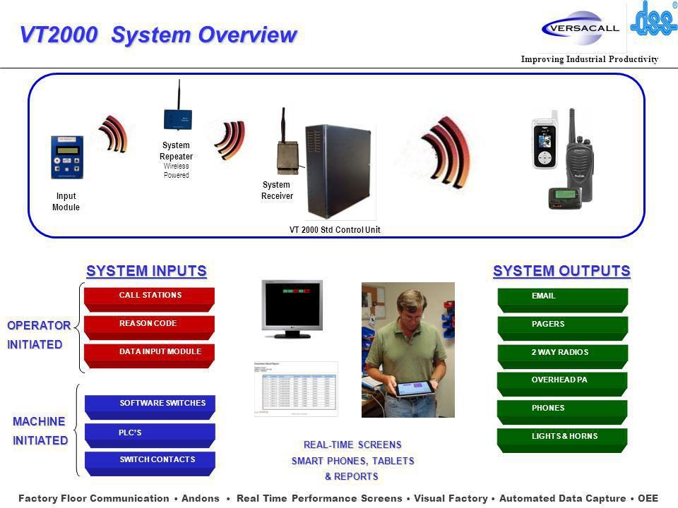Improving Industrial Productivity VT2000 System Overview Factory Floor Communication Andons Real Time Performance Screens Visual Factory Automated Data Capture OEE SYSTEM INPUTS REASON CODE DATA INPUT MODULE CALL STATIONS OPERATORINITIATED SOFTWARE SWITCHES PLCS SWITCH CONTACTS MACHINEINITIATED SYSTEM OUTPUTS PAGERS 2 WAY RADIOS EMAIL PHONES LIGHTS & HORNS OVERHEAD PA REAL-TIME SCREENS REAL-TIME SCREENS SMART PHONES, TABLETS SMART PHONES, TABLETS & REPORTS & REPORTS VT 2000 Std Control Unit System Receiver System Repeater Wireless Powered Input Module