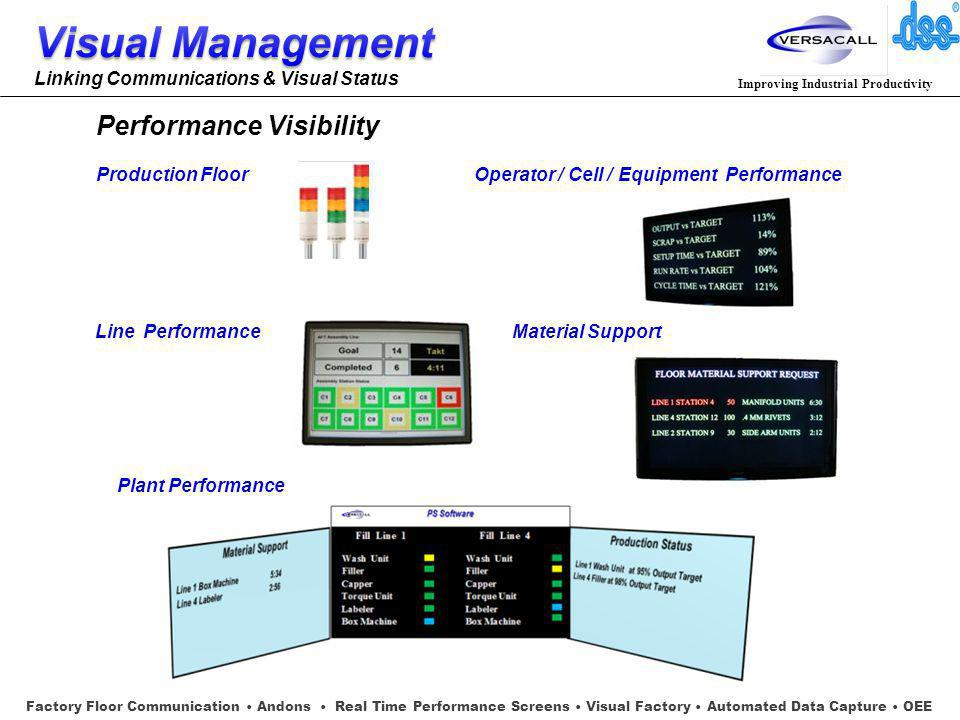Improving Industrial Productivity Performance Visibility Production FloorOperator / Cell / Equipment Performance Line Performance Plant Performance Material Support Factory Floor Communication Andons Real Time Performance Screens Visual Factory Automated Data Capture OEE