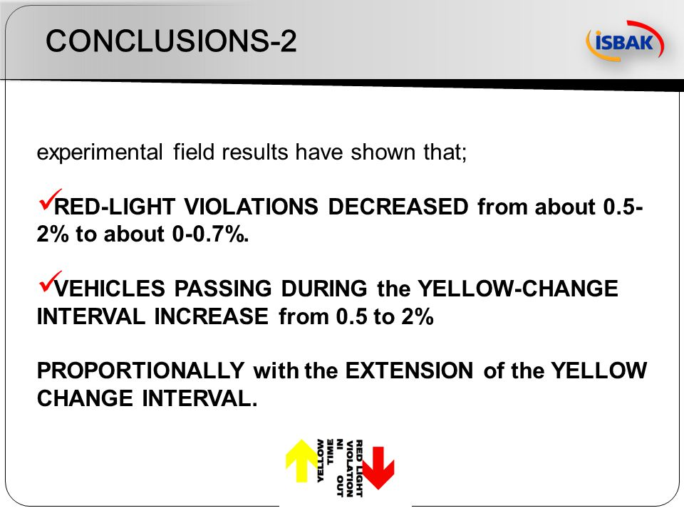 CONCLUSIONS-2 experimental field results have shown that; RED-LIGHT VIOLATIONS DECREASED from about 0.5- 2% to about 0-0.7%. VEHICLES PASSING DURING t