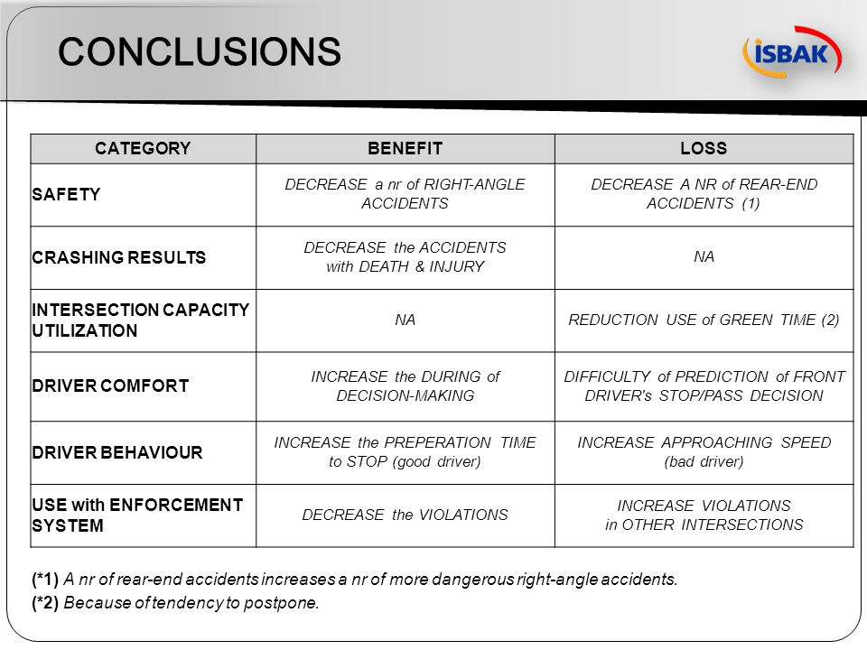 CONCLUSIONS CATEGORYBENEFITLOSS SAFETY DECREASE a nr of RIGHT-ANGLE ACCIDENTS DECREASE A NR of REAR-END ACCIDENTS (1) CRASHING RESULTS DECREASE the AC