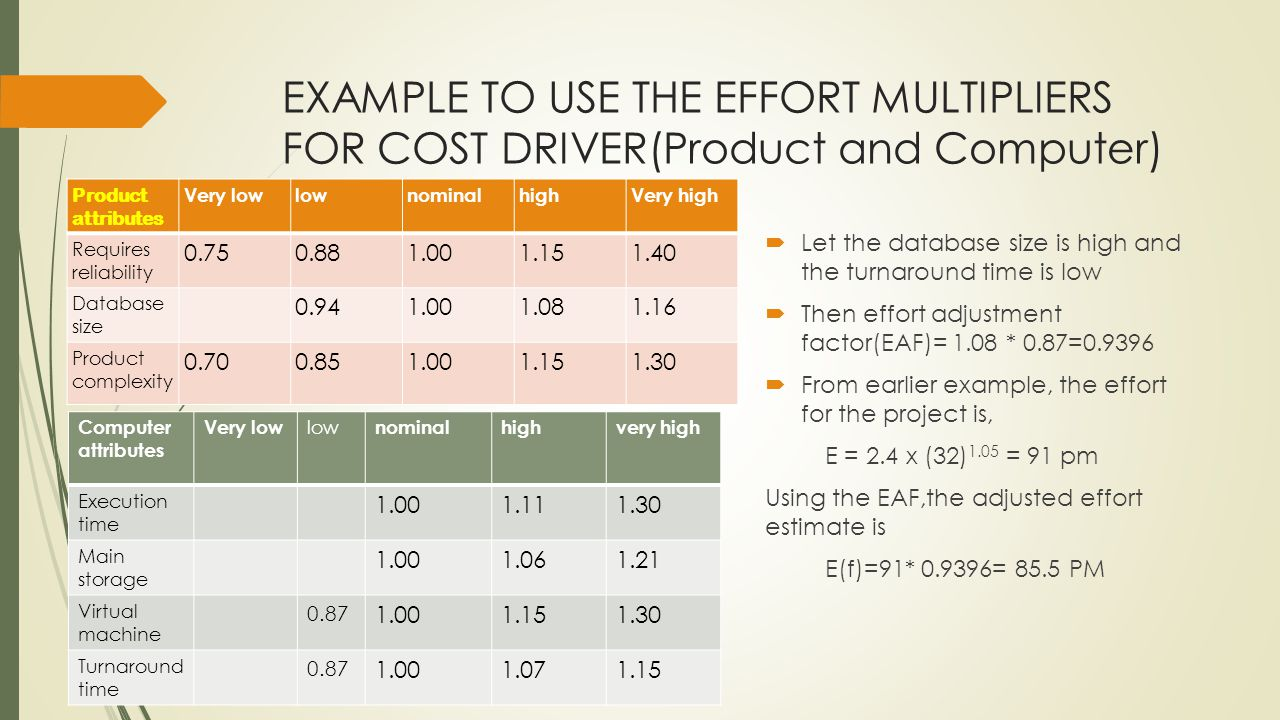 EXAMPLE TO USE THE EFFORT MULTIPLIERS FOR COST DRIVER(Product and Computer) Product attributes Very lowlownominalhighVery high Requires reliability 0.750.881.001.151.40 Database size 0.941.001.081.16 Product complexity 0.700.851.001.151.30 Let the database size is high and the turnaround time is low Then effort adjustment factor(EAF)= 1.08 * 0.87=0.9396 From earlier example, the effort for the project is, E = 2.4 x (32) 1.05 = 91 pm Using the EAF,the adjusted effort estimate is E(f)=91* 0.9396= 85.5 PM Computer attributes Very low low nominalhighvery high Execution time 1.001.111.30 Main storage 1.001.061.21 Virtual machine 0.87 1.001.151.30 Turnaround time 0.87 1.001.071.15