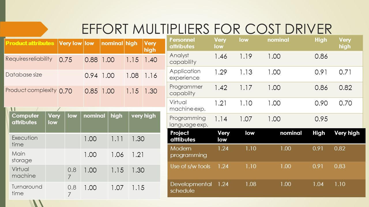 EFFORT MULTIPLIERS FOR COST DRIVER Product attributes Very lowlownominalhighVery high Requires reliability 0.750.881.001.151.40 Database size 0.941.001.081.16 Product complexity 0.700.851.001.151.30 Computer attributes Very low lownominalhighvery high Execution time 1.001.111.30 Main storage 1.001.061.21 Virtual machine 0.8 7 1.001.151.30 Turnaround time 0.8 7 1.001.071.15 Personnel attributes Very low lownominalHighVery high Analyst capability 1.461.191.000.86 Application experience 1.291.131.000.910.71 Programmer capabilty 1.421.171.000.860.82 Virtual machine exp.