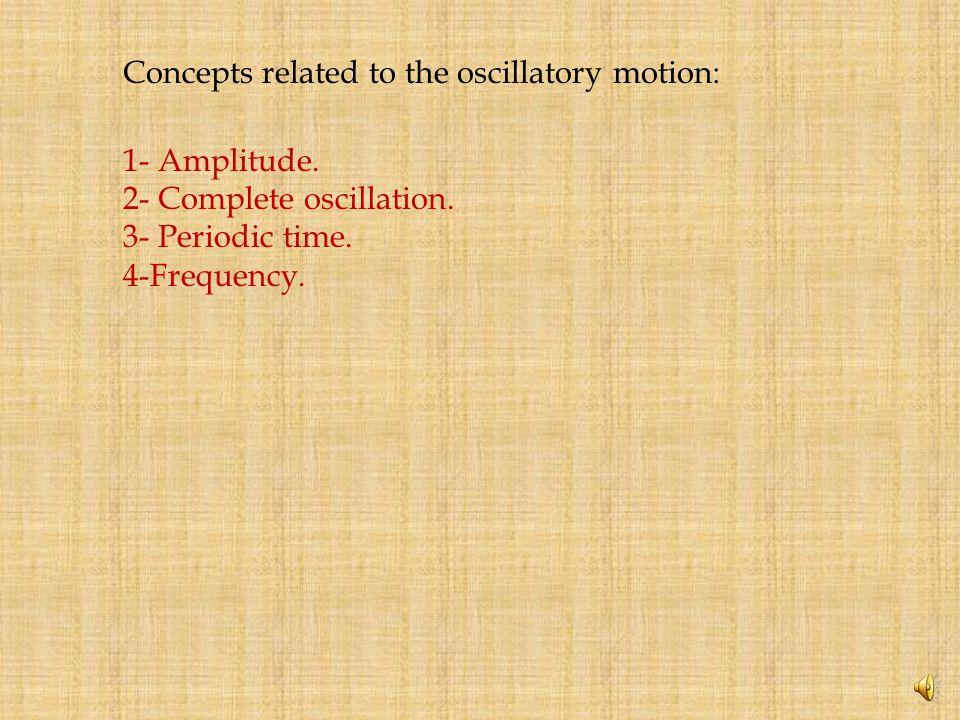 Graphical representation of oscillatory motion