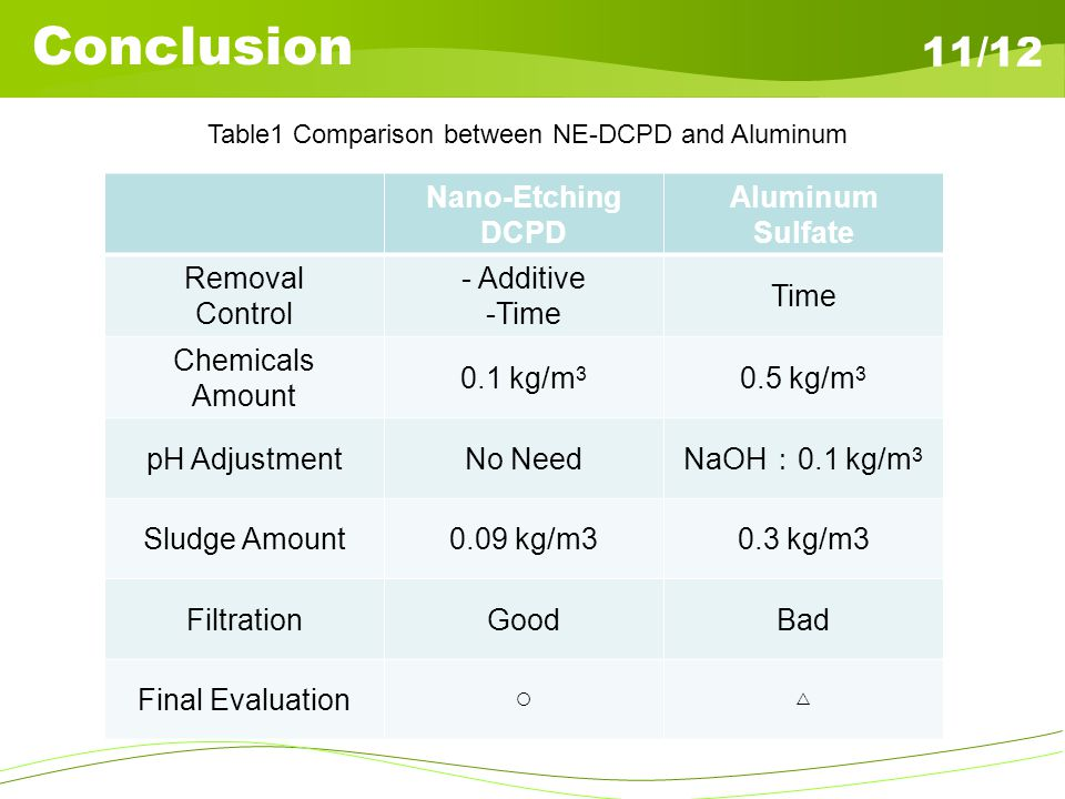 Conclusion Table1 Comparison between NE-DCPD and Aluminum 11/12 Nano-Etching DCPD Aluminum Sulfate Removal Control - Additive -Time Time Chemicals Amo