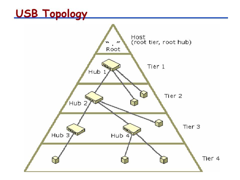 USB Topology