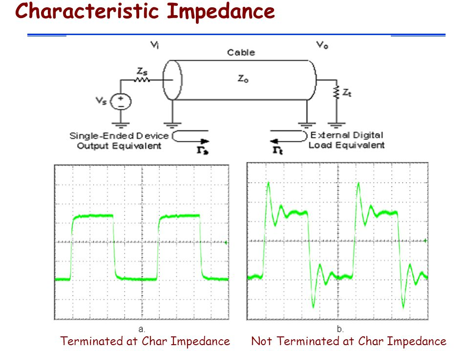 Characteristic Impedance Terminated at Char Impedance Not Terminated at Char Impedance