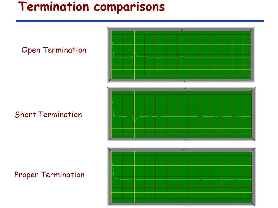 Termination comparisons Open Termination Short Termination Proper Termination