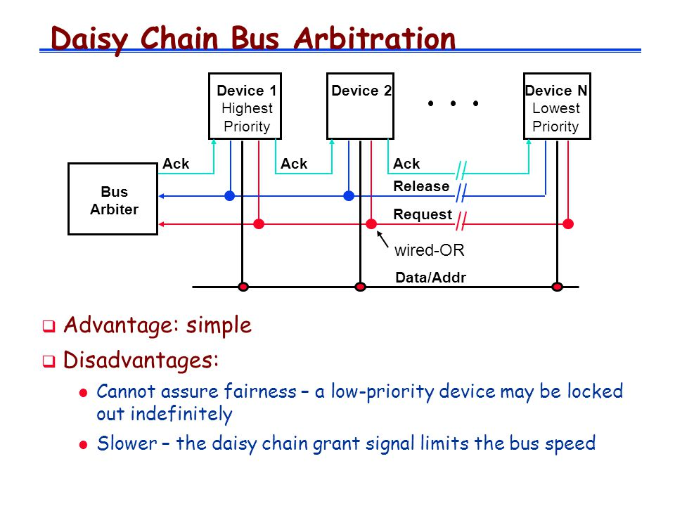 Daisy Chain Bus Arbitration Advantage: simple Disadvantages: l Cannot assure fairness – a low-priority device may be locked out indefinitely l Slower