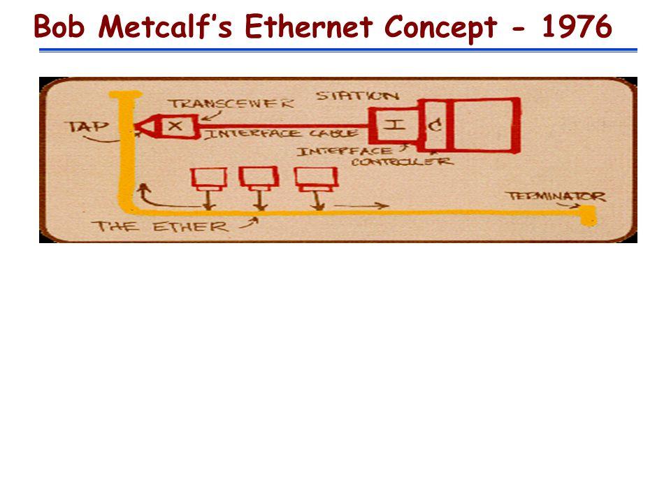Bob Metcalfs Ethernet Concept - 1976
