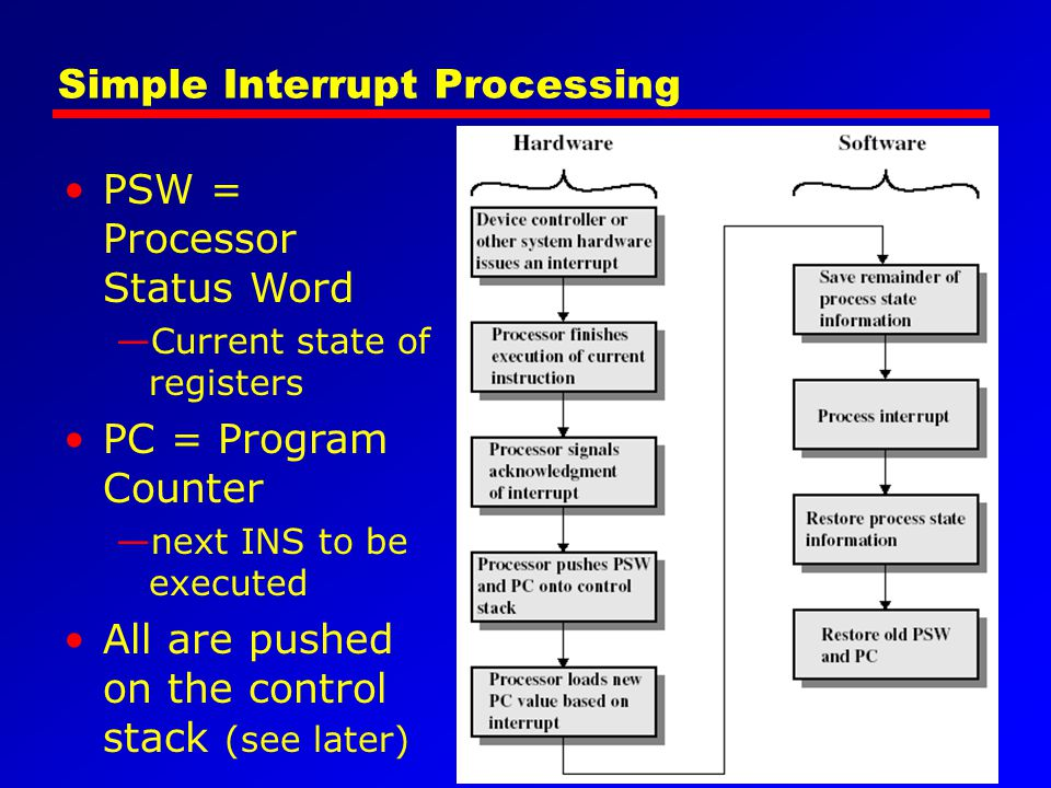 Simple Interrupt Processing PSW = Processor Status Word Current state of registers PC = Program Counter next INS to be executed All are pushed on the