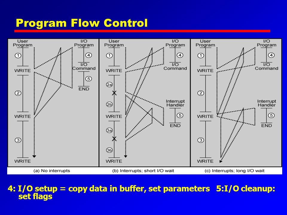 Program Flow Control 4: I/O setup = copy data in buffer, set parameters 5:I/O cleanup: set flags
