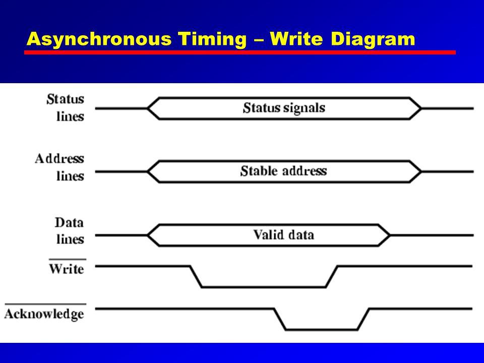 Asynchronous Timing – Write Diagram
