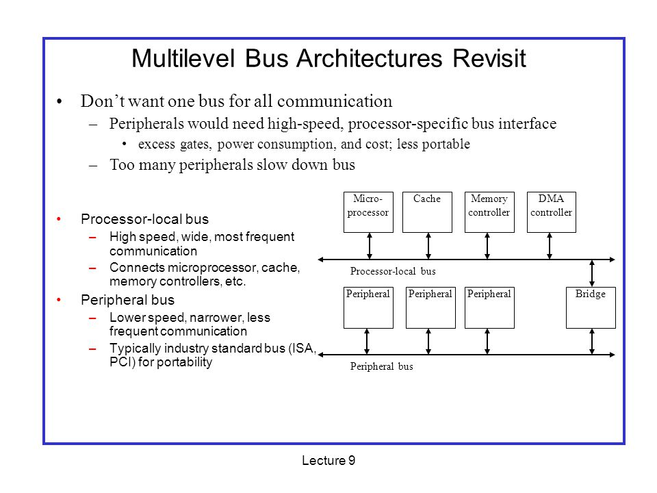 Lecture 9 The OPB Bus On-Chip Peripheral Bus Standard developed by IBM for connecting logic cores to microprocessors/other cores Not implemented in hardware by either the PowerPCs or the FPGA portion of the Virtex II Pro –Use Xilinx cores to build PLB-OPB bridge and interfaces –Use OPB because its enough of a standard that IP cores are designed to be compatible with it Ex: the UART, SystemACE cores