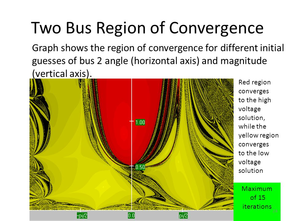 Two Bus Region of Convergence Graph shows the region of convergence for different initial guesses of bus 2 angle (horizontal axis) and magnitude (vert