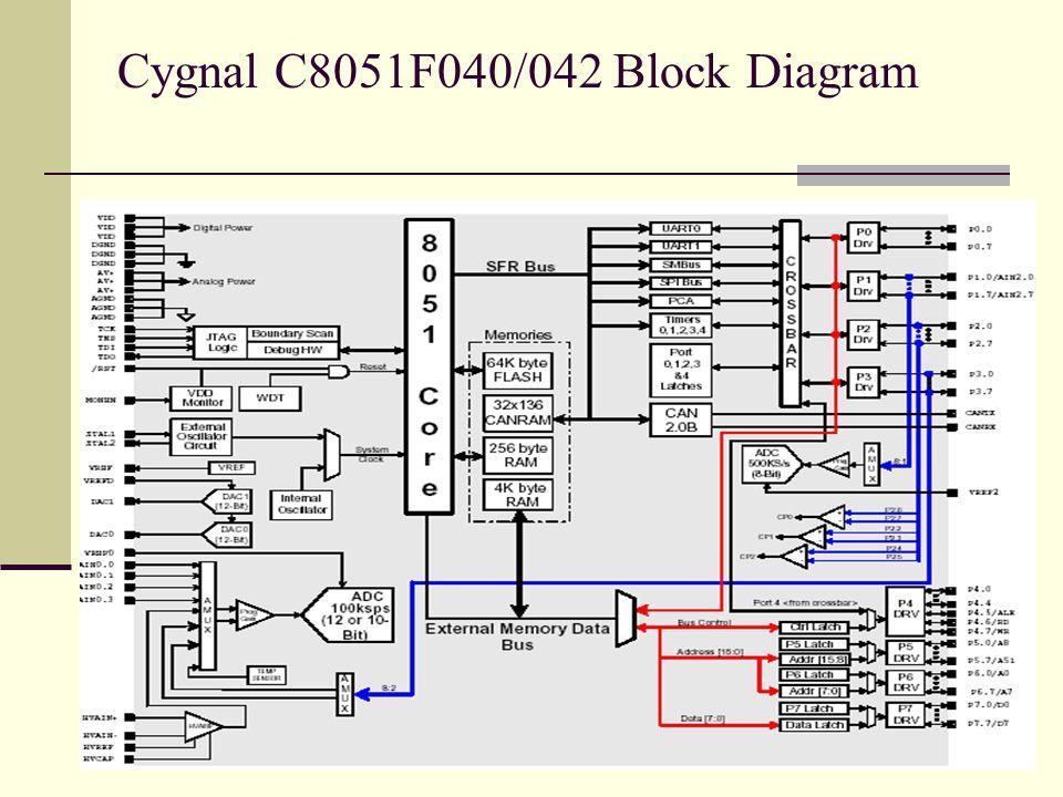 Cygnal C8051F040/042 Block Diagram