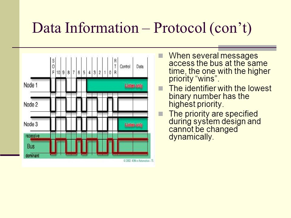 Data Information – Protocol (cont) When several messages access the bus at the same time, the one with the higher priority wins. The identifier with t