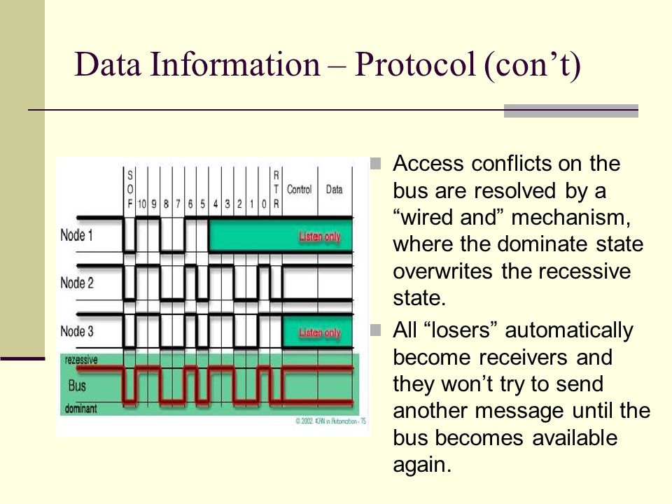 Data Information – Protocol (cont) Access conflicts on the bus are resolved by a wired and mechanism, where the dominate state overwrites the recessiv