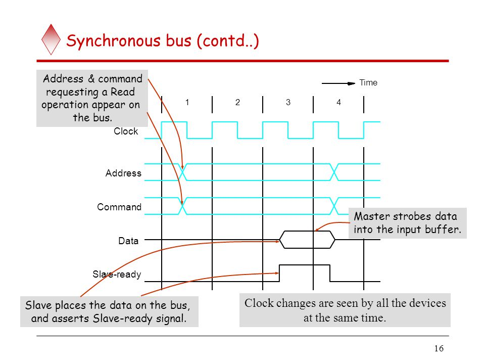 16 Synchronous bus (contd..) 1234 Clock Address Command Data Slave-ready Time Address & command requesting a Read operation appear on the bus. Slave p