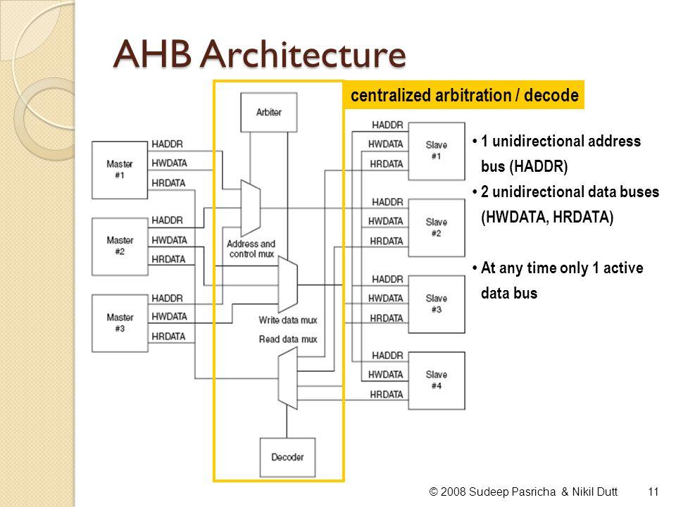 AHB Architecture 11© 2008 Sudeep Pasricha & Nikil Dutt centralized arbitration / decode 1 unidirectional address bus (HADDR) 2 unidirectional data bus