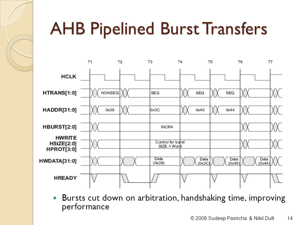 AHB Pipelined Burst Transfers 14© 2008 Sudeep Pasricha & Nikil Dutt Bursts cut down on arbitration, handshaking time, improving performance