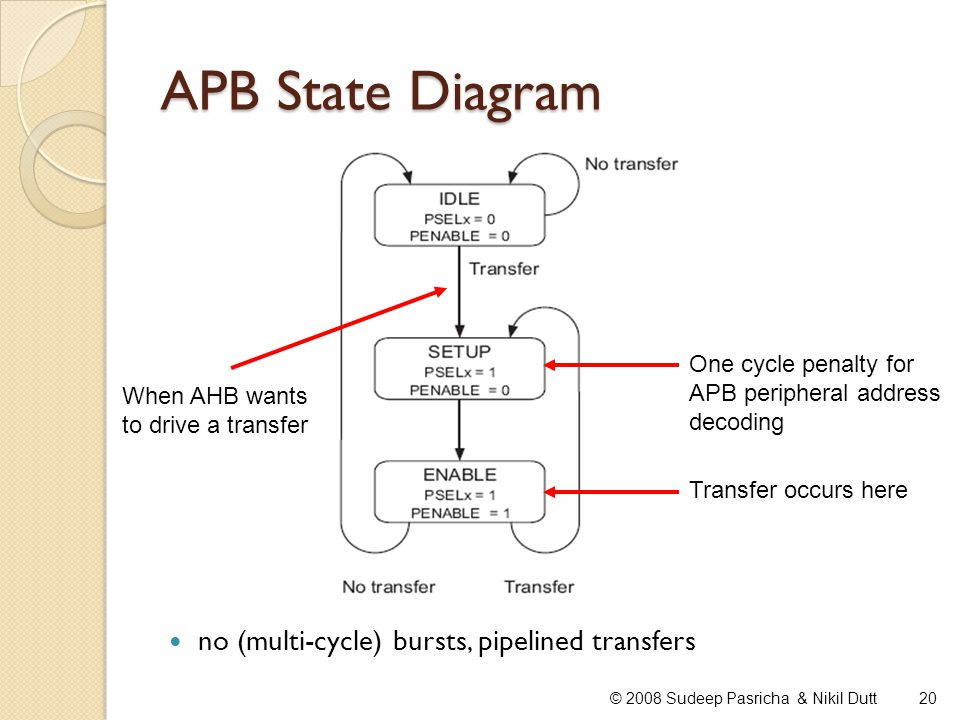 APB State Diagram 20© 2008 Sudeep Pasricha & Nikil Dutt When AHB wants to drive a transfer One cycle penalty for APB peripheral address decoding Trans