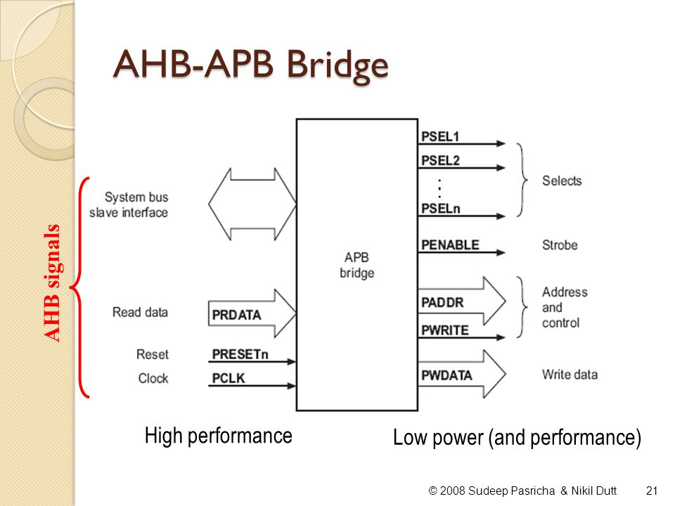AHB-APB Bridge 21© 2008 Sudeep Pasricha & Nikil Dutt AHB signals High performance Low power (and performance)
