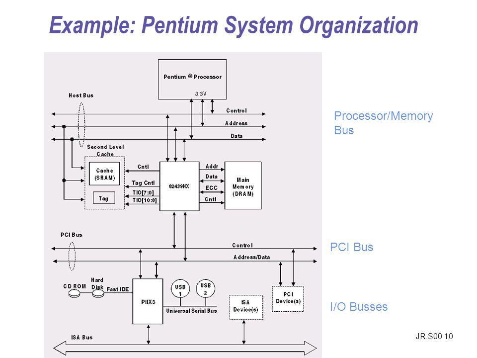 JR.S00 10 Processor/Memory Bus PCI Bus I/O Busses Example: Pentium System Organization