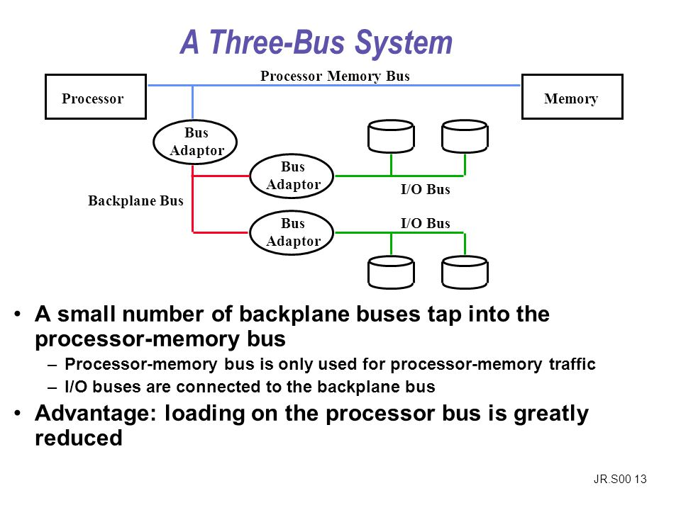 JR.S00 13 A Three-Bus System A small number of backplane buses tap into the processor-memory bus –Processor-memory bus is only used for processor-memory traffic –I/O buses are connected to the backplane bus Advantage: loading on the processor bus is greatly reduced ProcessorMemory Processor Memory Bus Bus Adaptor Bus Adaptor Bus Adaptor I/O Bus Backplane Bus I/O Bus