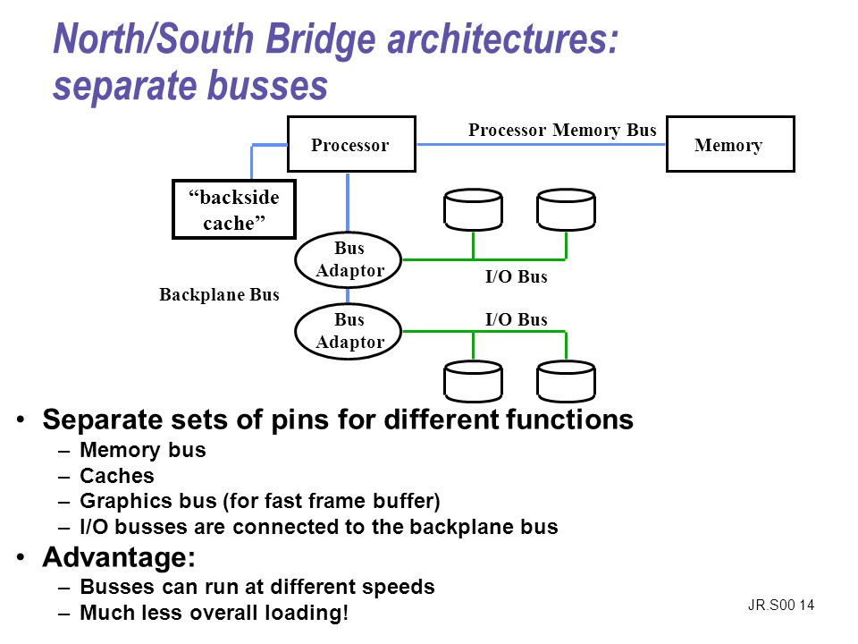 JR.S00 14 North/South Bridge architectures: separate busses Separate sets of pins for different functions –Memory bus –Caches –Graphics bus (for fast