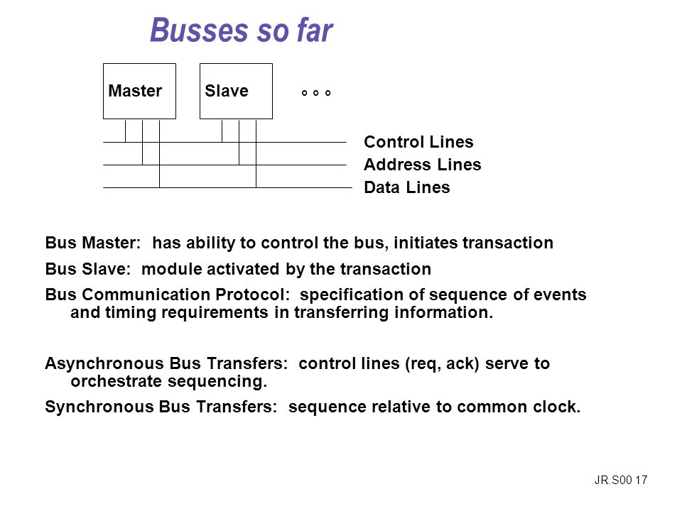 JR.S00 17 ° ° ° MasterSlave Control Lines Address Lines Data Lines Bus Master: has ability to control the bus, initiates transaction Bus Slave: module
