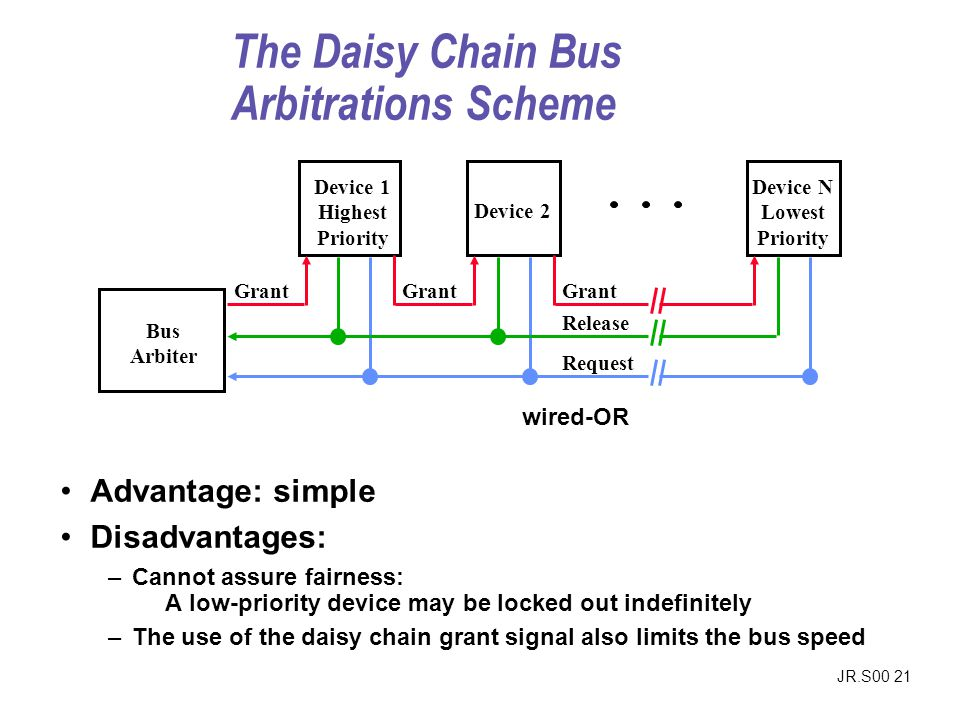 JR.S00 21 The Daisy Chain Bus Arbitrations Scheme Advantage: simple Disadvantages: –Cannot assure fairness: A low-priority device may be locked out indefinitely –The use of the daisy chain grant signal also limits the bus speed Bus Arbiter Device 1 Highest Priority Device N Lowest Priority Device 2 Grant Release Request wired-OR
