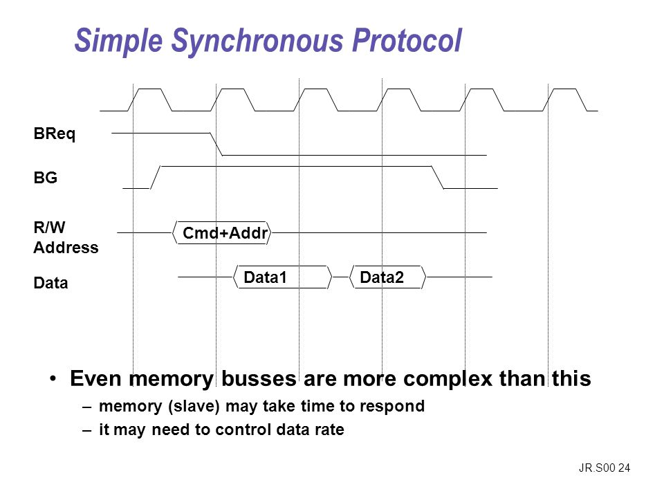 JR.S00 24 Even memory busses are more complex than this –memory (slave) may take time to respond –it may need to control data rate BReq BG Cmd+Addr R/