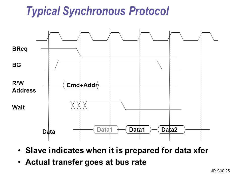 JR.S00 25 Slave indicates when it is prepared for data xfer Actual transfer goes at bus rate BReq BG Cmd+Addr R/W Address Data1Data2 Data Data1 Wait Typical Synchronous Protocol