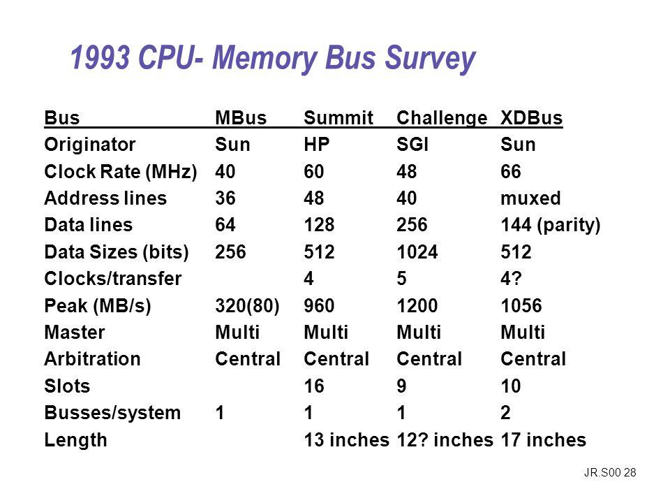 JR.S00 28 BusMBusSummitChallengeXDBus OriginatorSunHPSGISun Clock Rate (MHz)40604866 Address lines364840muxed Data lines64128256144 (parity) Data Size