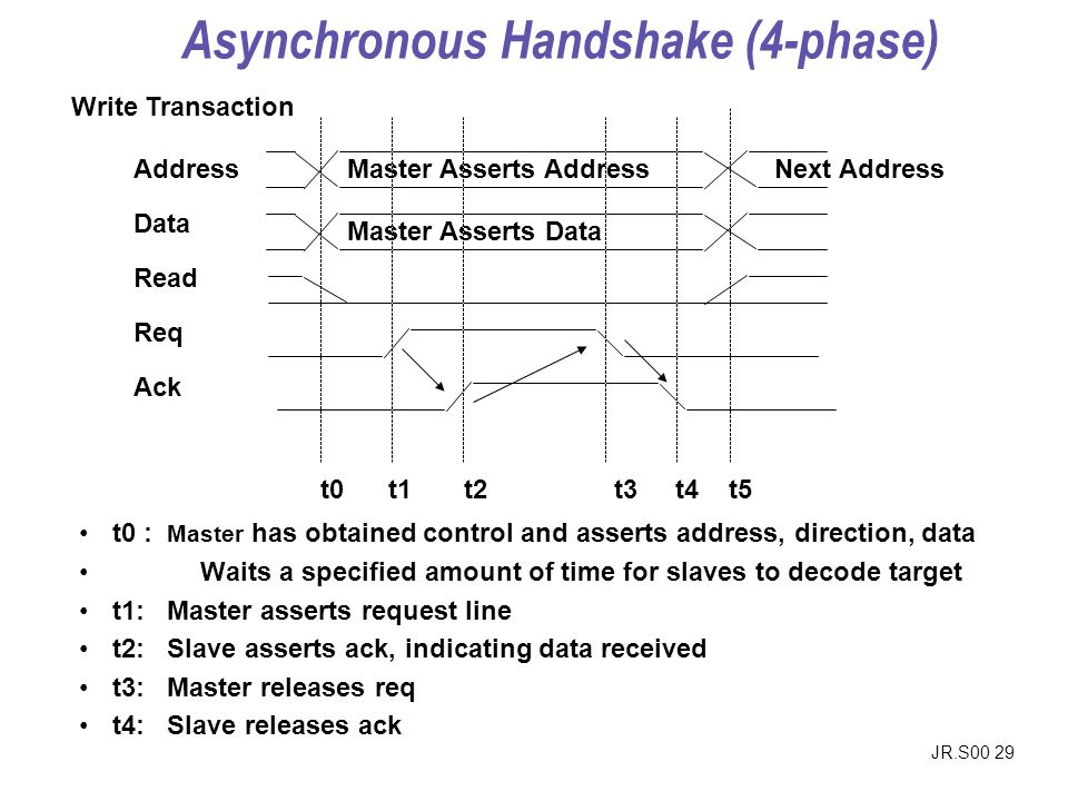 JR.S00 29 Address Data Read Req Ack Master Asserts Address Master Asserts Data Next Address Write Transaction t0 t1 t2 t3 t4 t5 t0 : Master has obtained control and asserts address, direction, data Waits a specified amount of time for slaves to decode target t1: Master asserts request line t2: Slave asserts ack, indicating data received t3: Master releases req t4: Slave releases ack Asynchronous Handshake (4-phase)