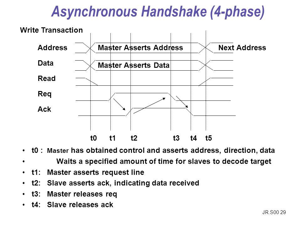 JR.S00 29 Address Data Read Req Ack Master Asserts Address Master Asserts Data Next Address Write Transaction t0 t1 t2 t3 t4 t5 t0 : Master has obtain