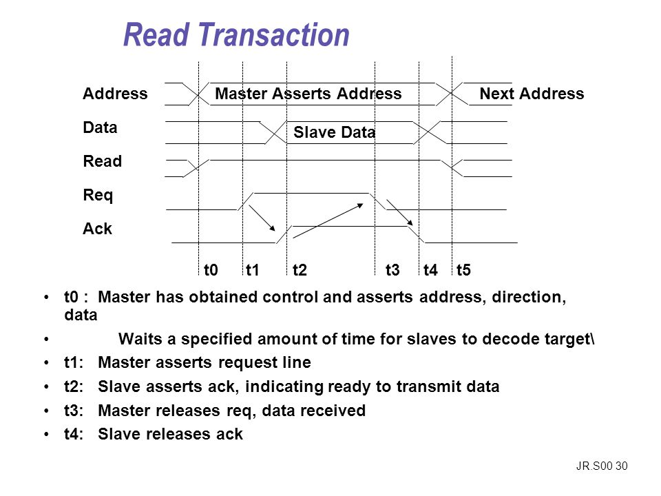 JR.S00 30 Address Data Read Req Ack Master Asserts AddressNext Address t0 t1 t2 t3 t4 t5 t0 : Master has obtained control and asserts address, directi