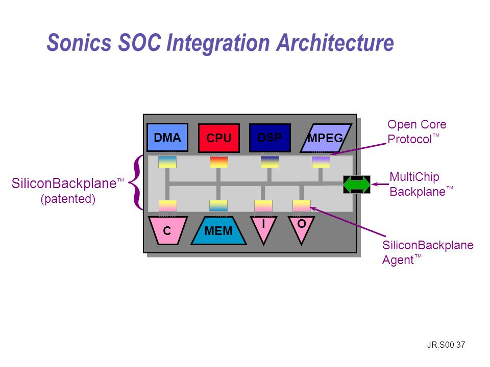 JR.S00 37 Sonics SOC Integration Architecture SiliconBackplane Agent Open Core Protocol SiliconBackplane (patented) MultiChip Backplane { DSP MPEG CPU
